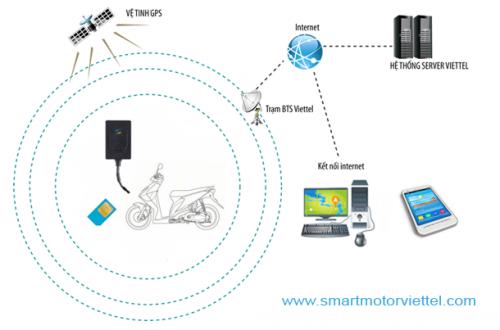 smart-moto-viettelpng
